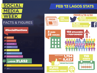 Social Media Week Lagos 2013 Report